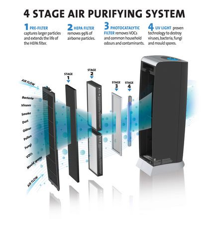 Bionaire 174 Germ Fighting Uv Flow Air Purifier Walmart Canada