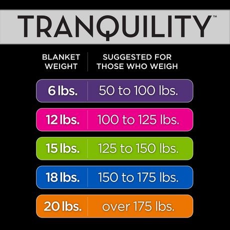 Tranquility Weighted Blanket w/ Washable Cover, 15 lbs - image 4 of 6