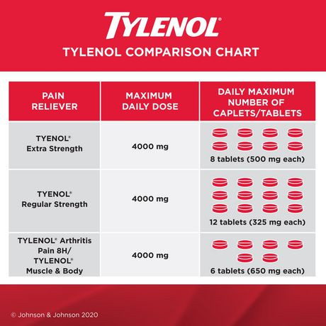 comprim s facilit tylenol extra fort contre le mal de t te la douleur et la fi vre 200 unit s. Black Bedroom Furniture Sets. Home Design Ideas