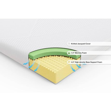 Spa Sensations 6-inch Memory Foam Mattress - image 3 of 9