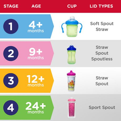 Playtex Baby Sipsters Spill-Proof Straw Training Cup with Removable Handles, Stage 1 (4+ Months), Pack of 1 Cup - image 6 of 8
