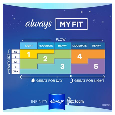 Always Infinity Size 4 Overnight Sanitary Pads with Wings, Unscented - image 6 of 7